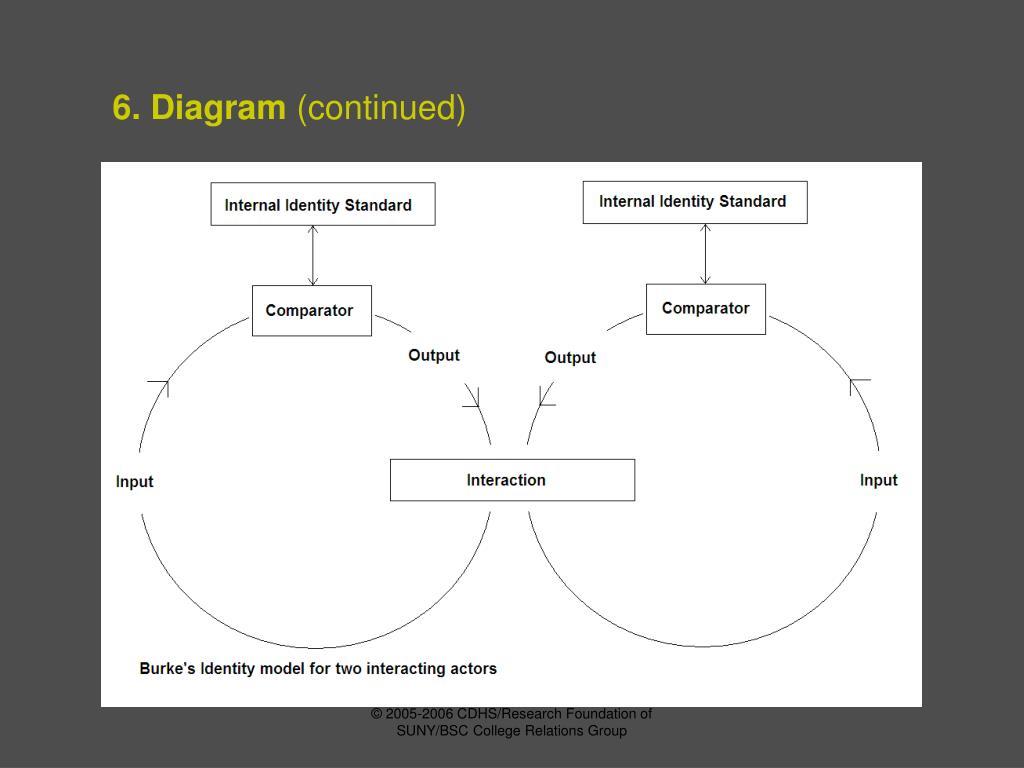 6. Diagram