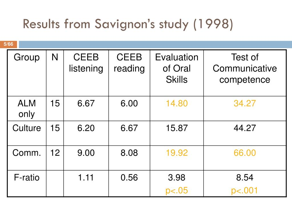 Results from Savignon's study (1998)
