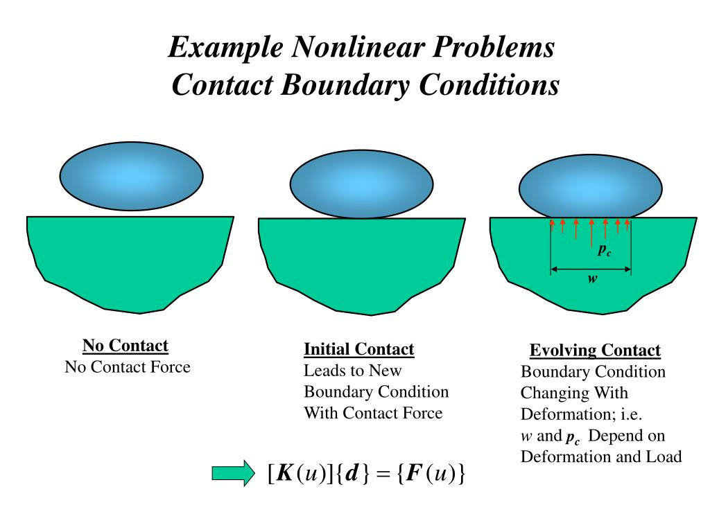Example Nonlinear Problems