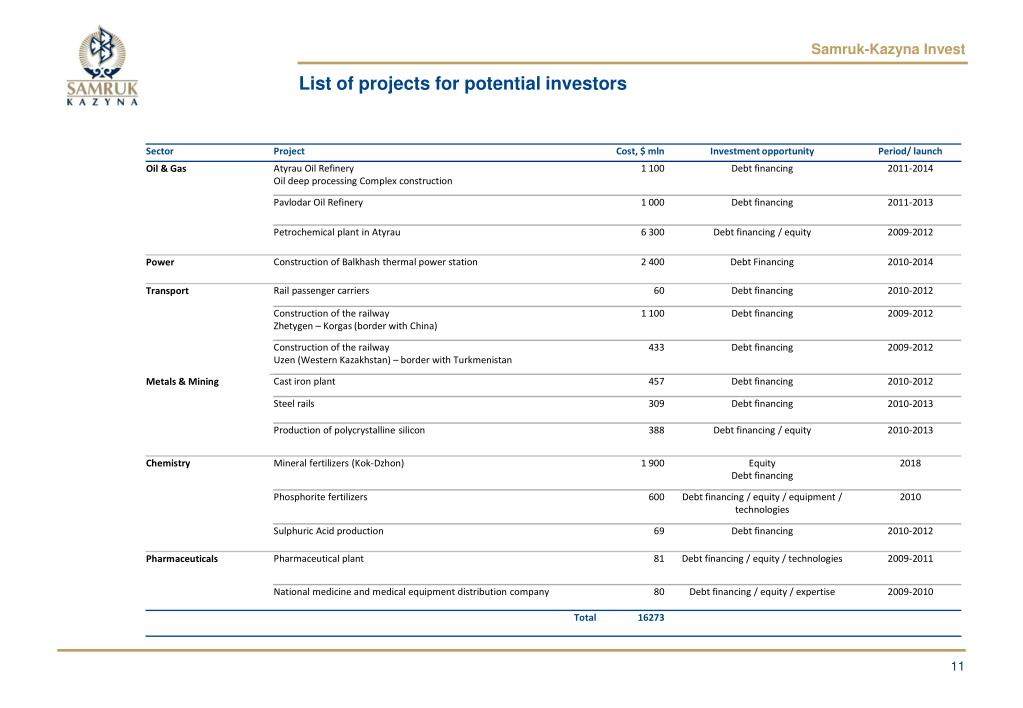 List of projects for potential investors