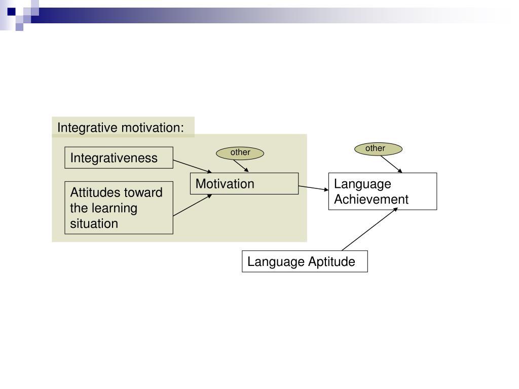 Integrative motivation: