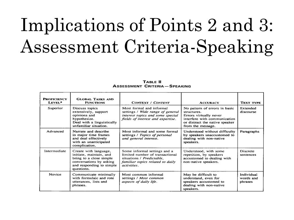 Implications of Points 2 and 3: Assessment Criteria-Speaking