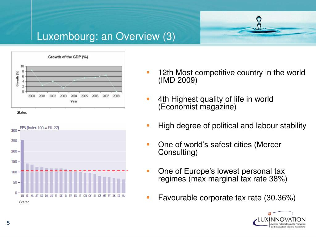 Luxembourg: an Overview (3)