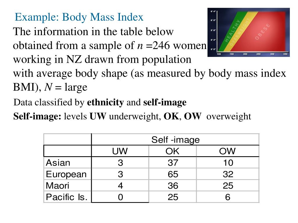 Example: Body Mass Index