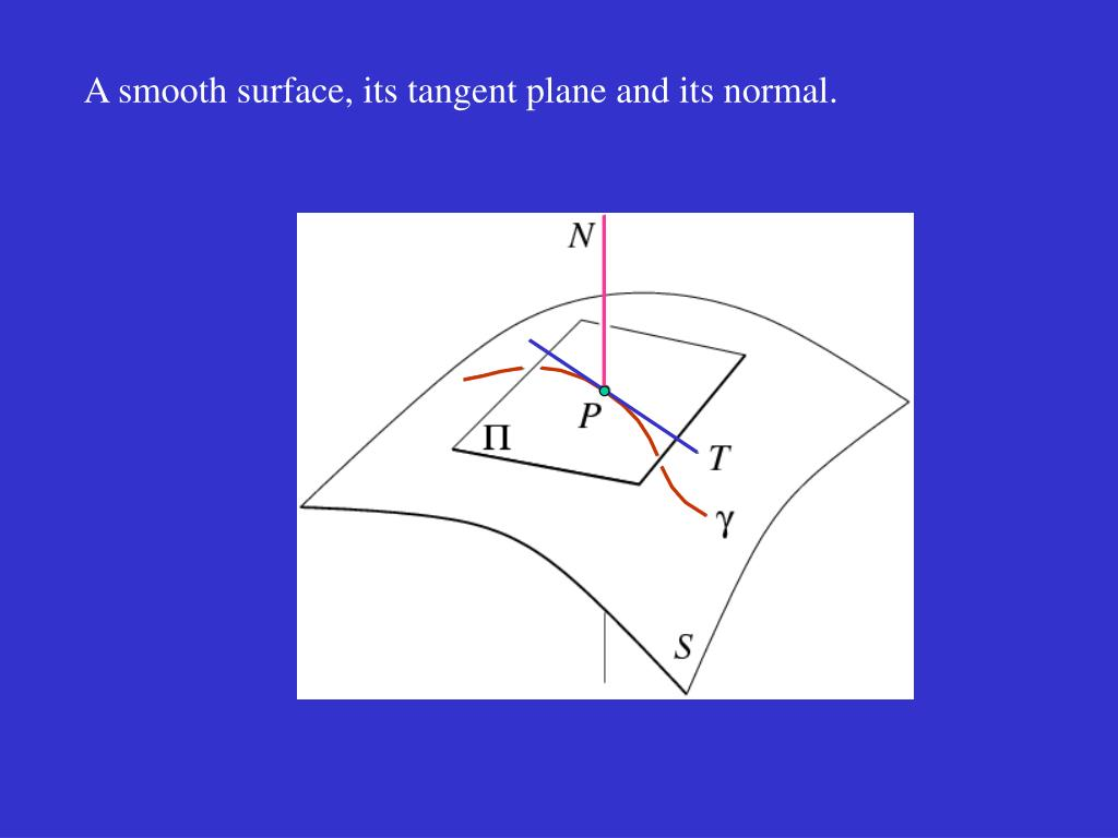 A smooth surface, its tangent plane and its normal.