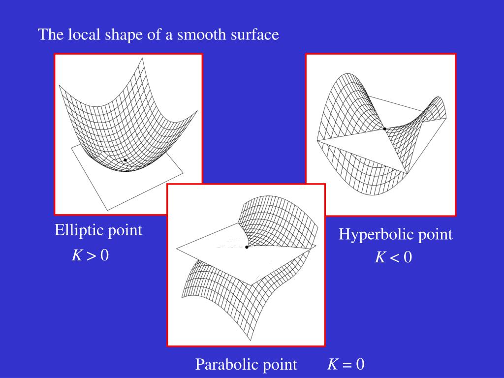 The local shape of a smooth surface