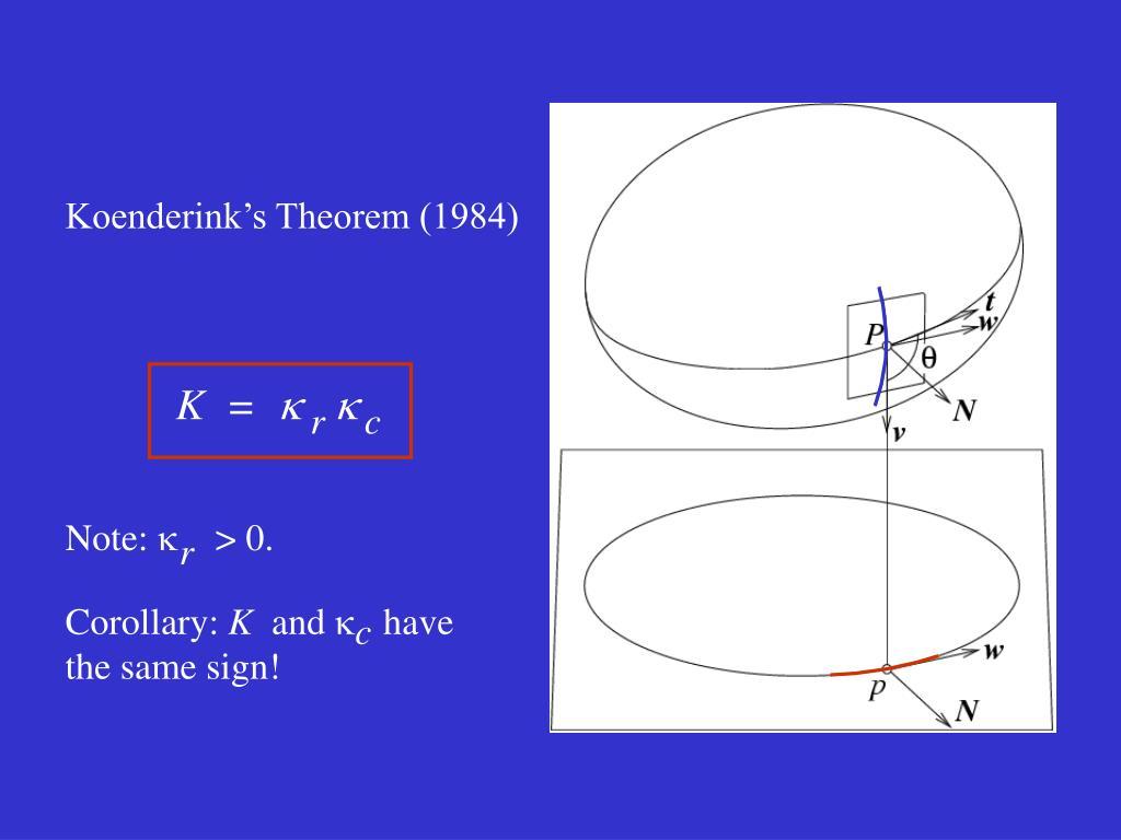 Koenderink's Theorem (1984)