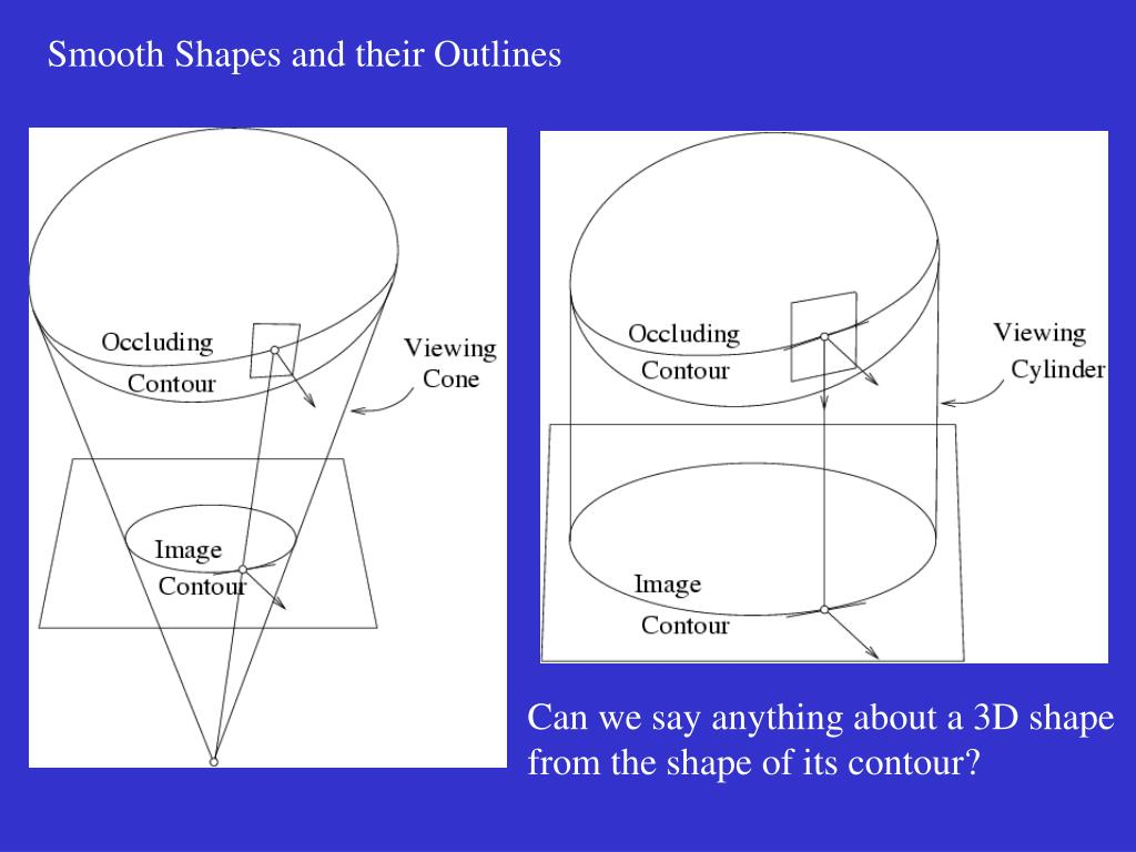 Smooth Shapes and their Outlines