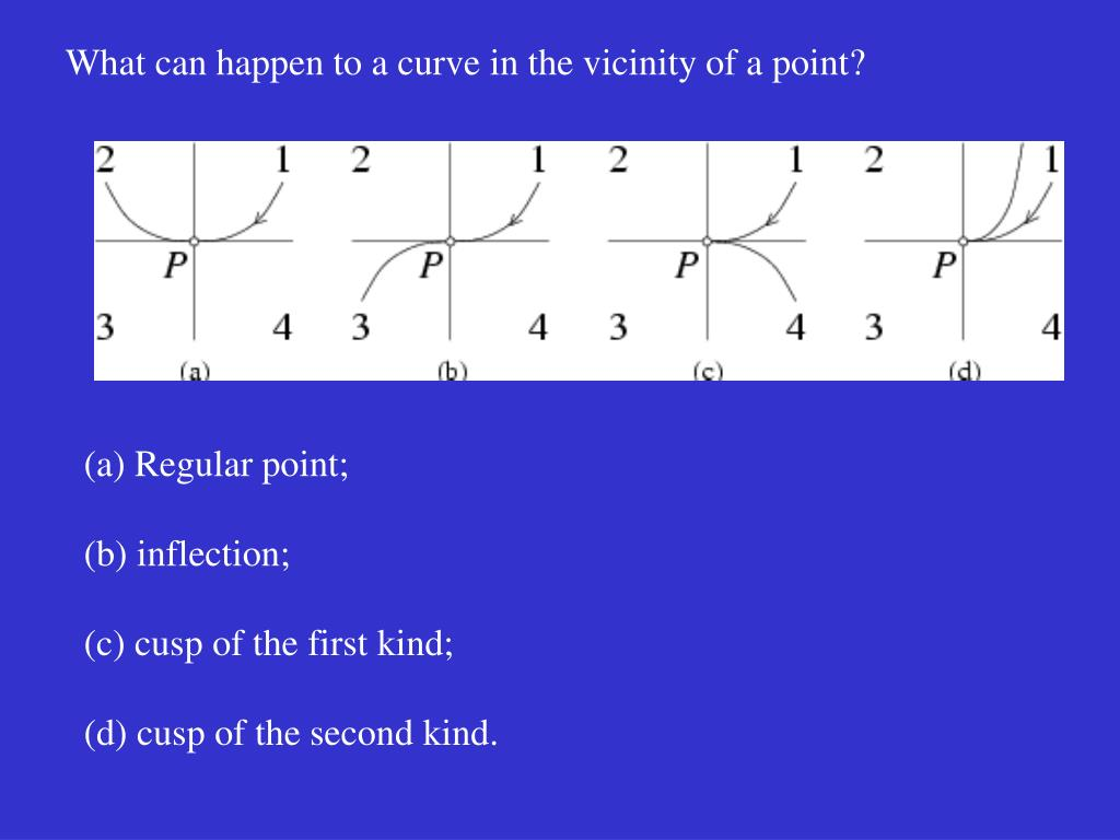 What can happen to a curve in the vicinity of a point?