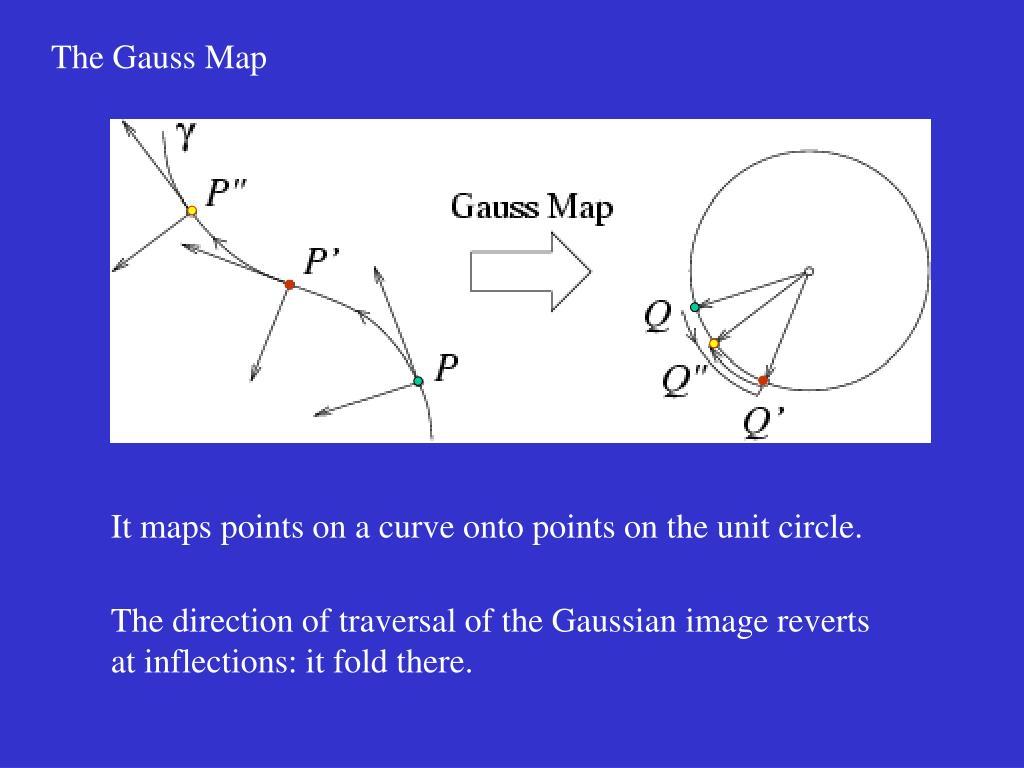 The Gauss Map