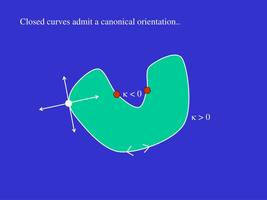 Closed curves admit a canonical orientation..