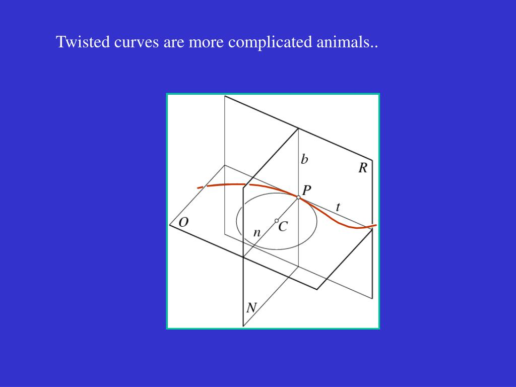 Twisted curves are more complicated animals..