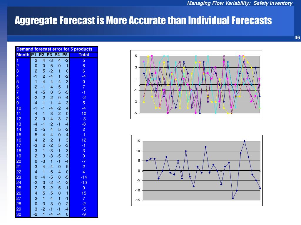 Aggregate Forecast is More Accurate than Individual Forecasts
