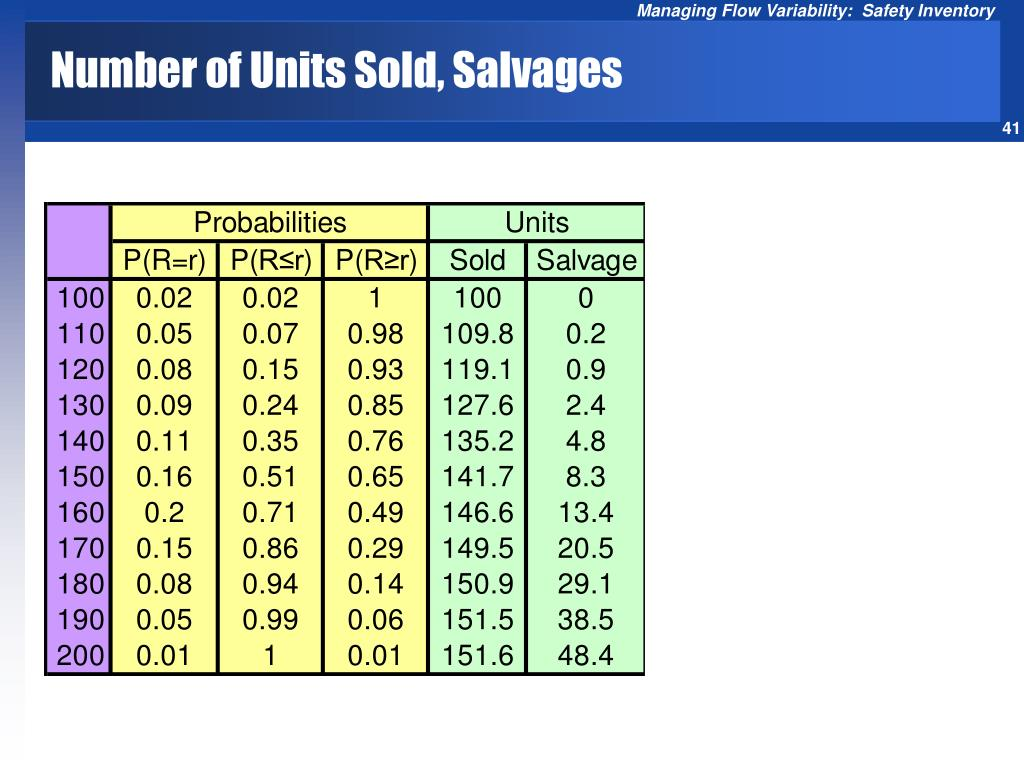 Number of Units Sold, Salvages