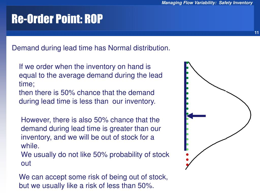 Re-Order Point: ROP