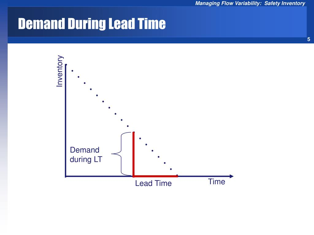 Demand During Lead Time