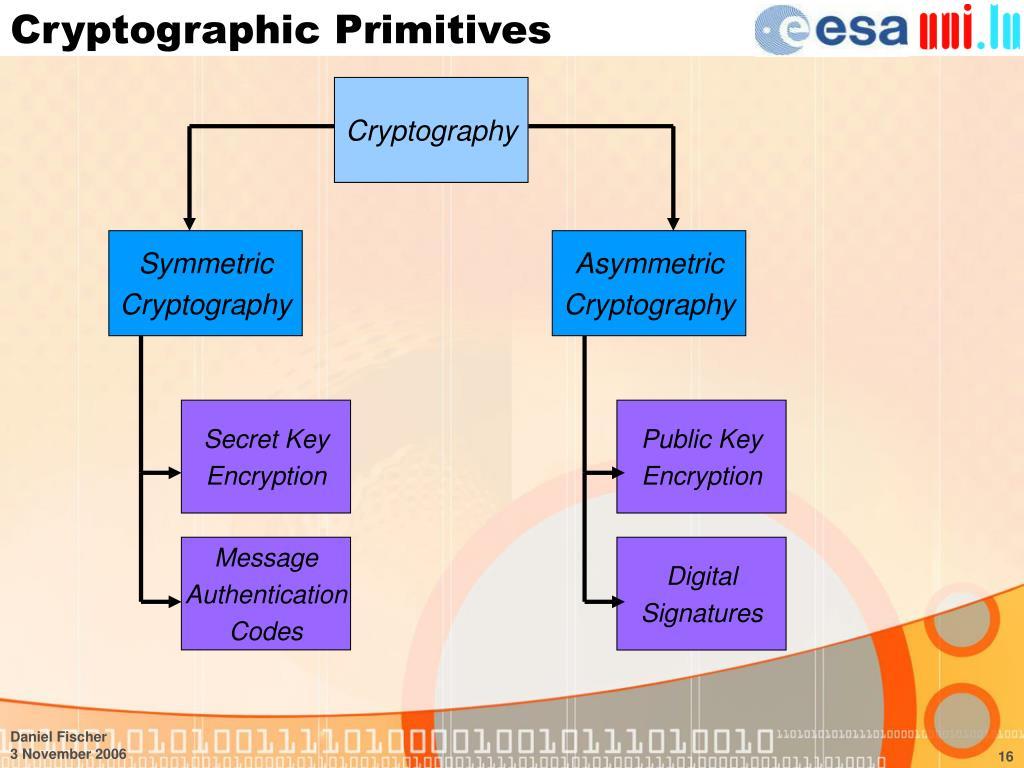 Cryptographic Primitives