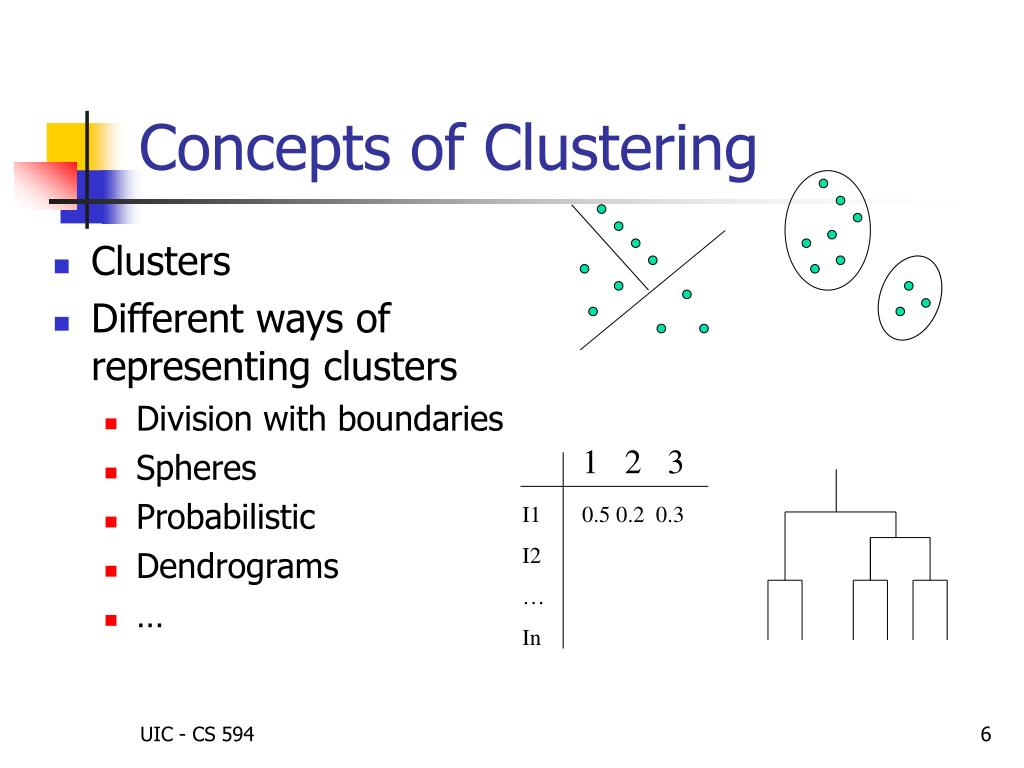 Concepts of Clustering