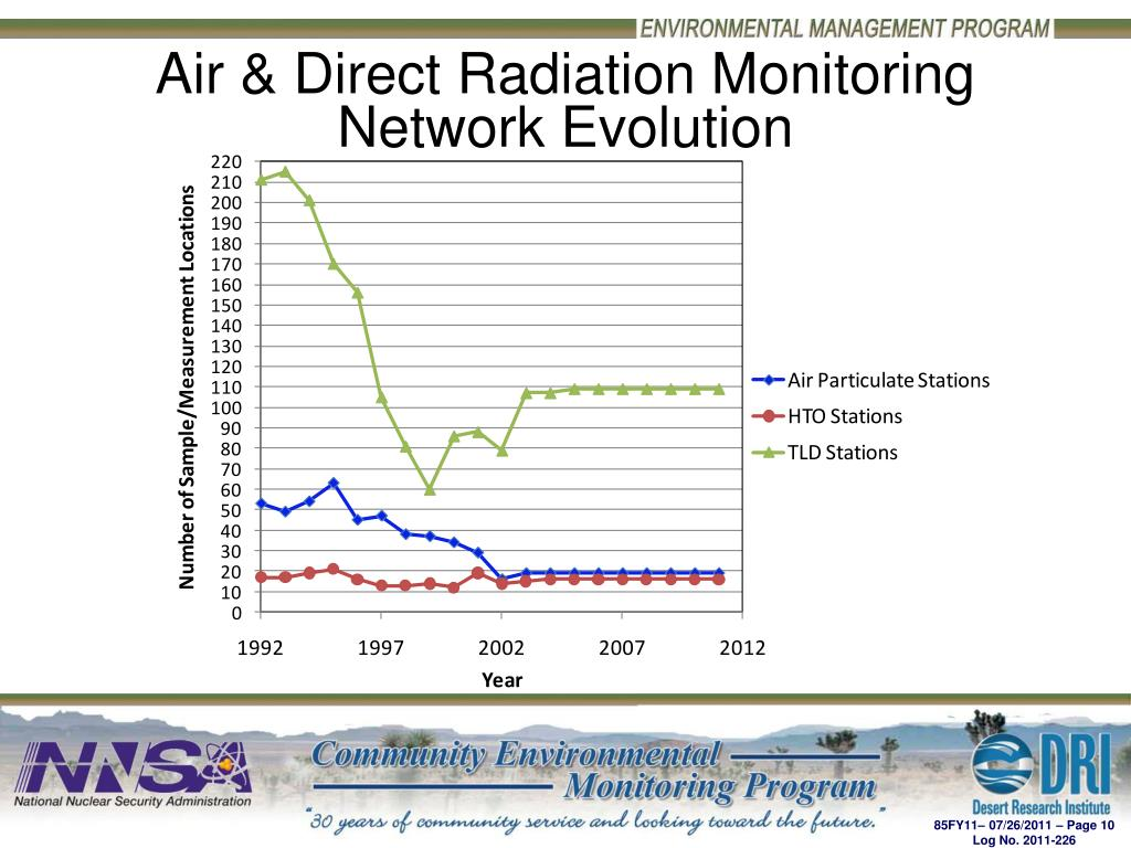 Air & Direct Radiation Monitoring Network Evolution