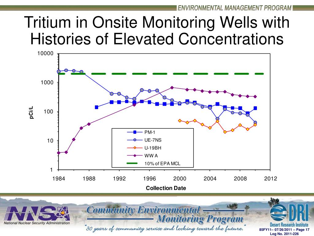 Tritium in Onsite Monitoring Wells with Histories of Elevated Concentrations