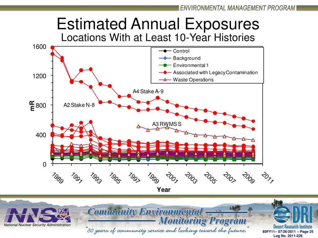 Estimated Annual Exposures