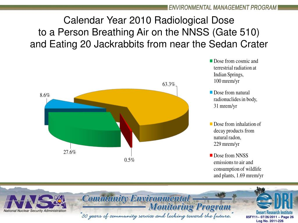 Calendar Year 2010 Radiological Dose
