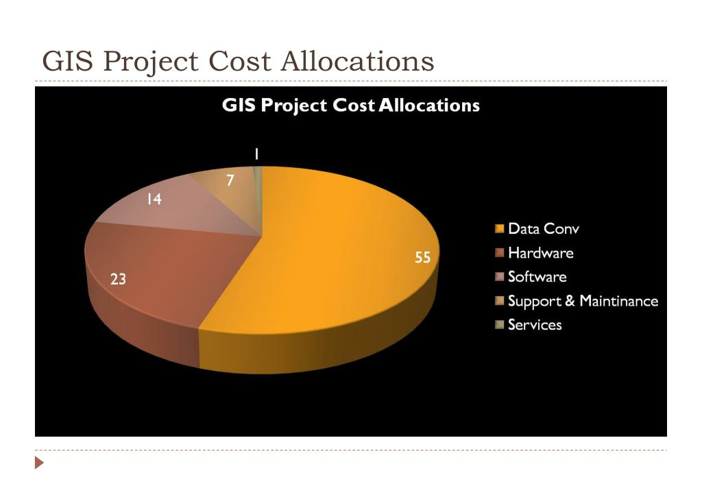 GIS Project Cost Allocations