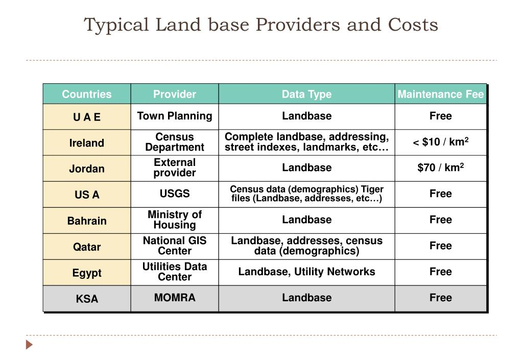 Typical Land base Providers and Costs