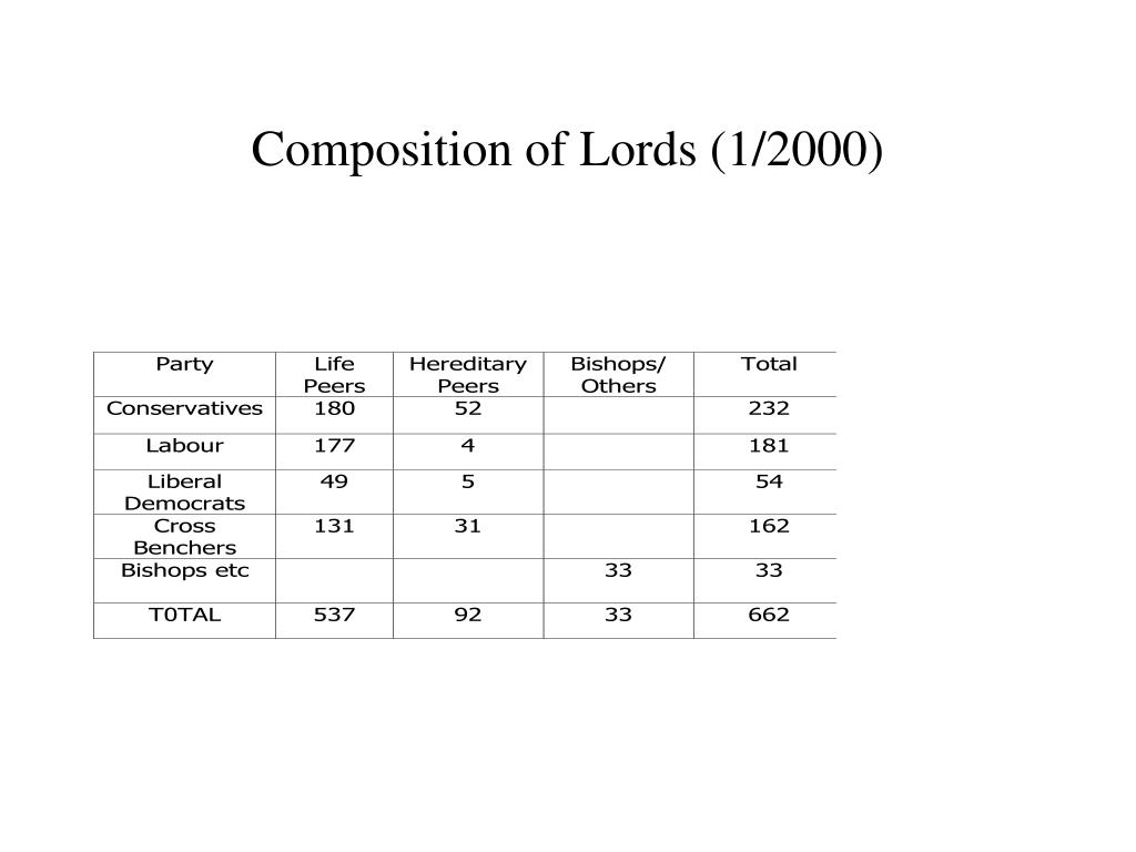 Composition of Lords (1/2000)