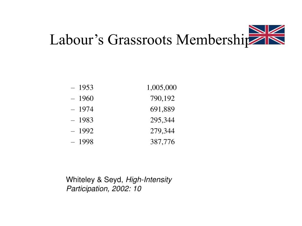 Labour's Grassroots Membership