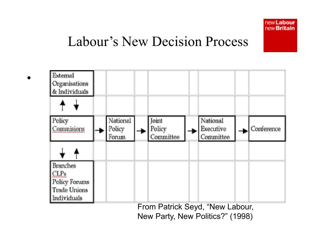 Labour's New Decision Process