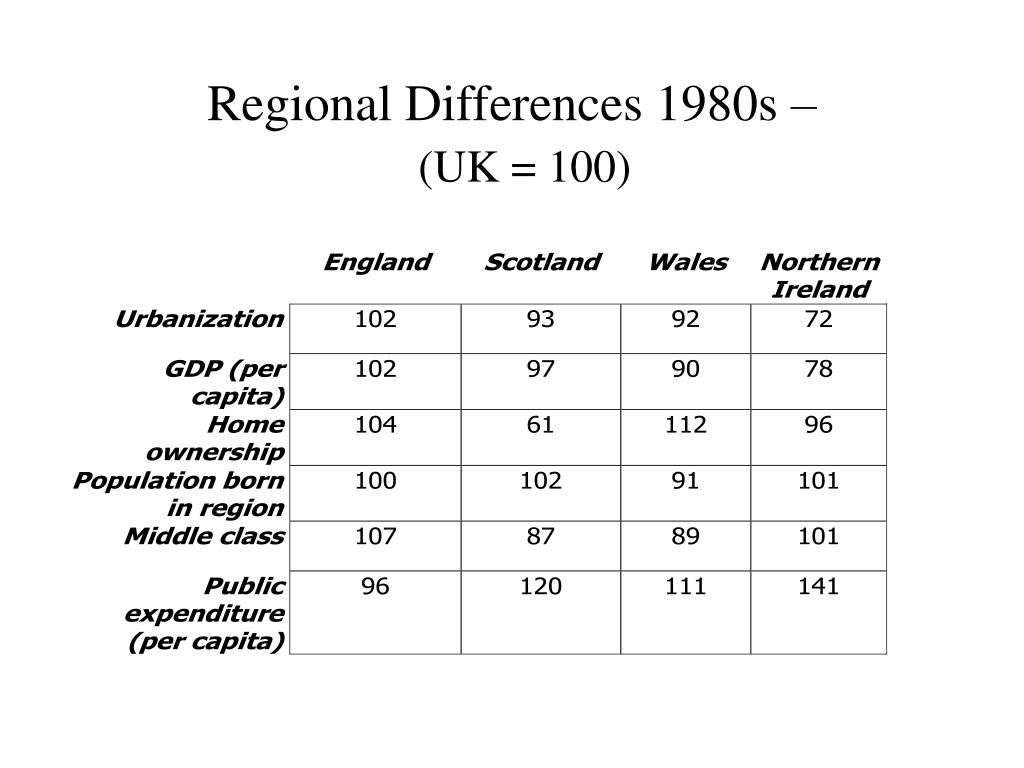 Regional Differences 1980s –