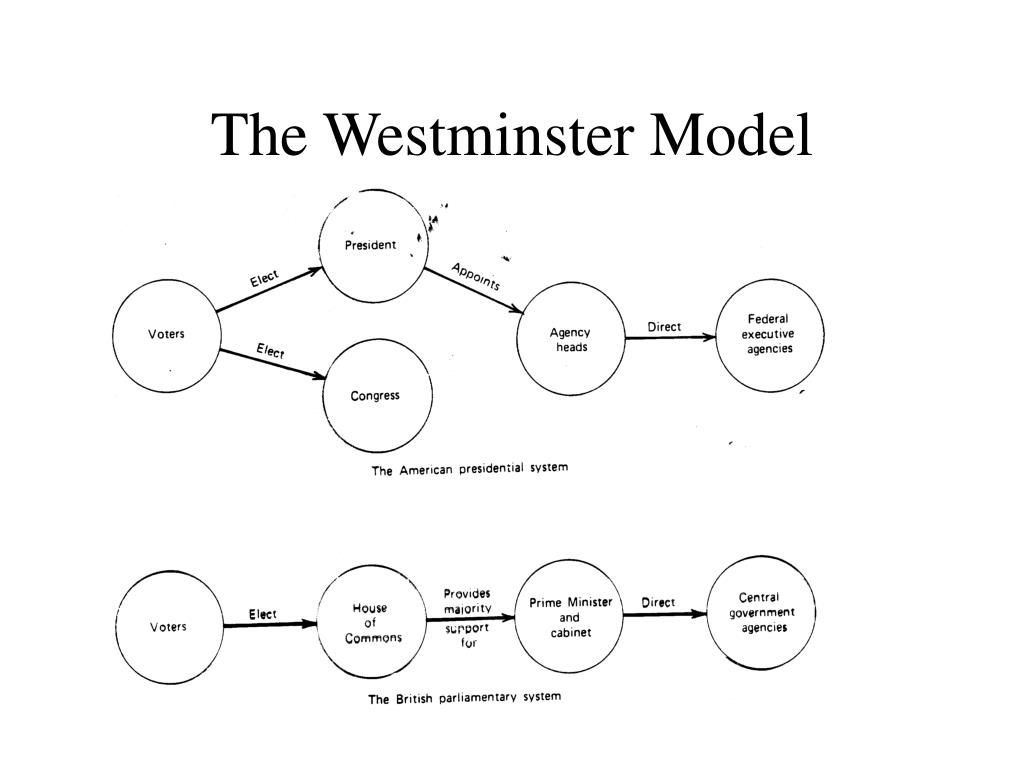 The Westminster Model
