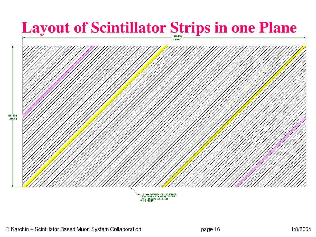 Layout of Scintillator Strips in one Plane