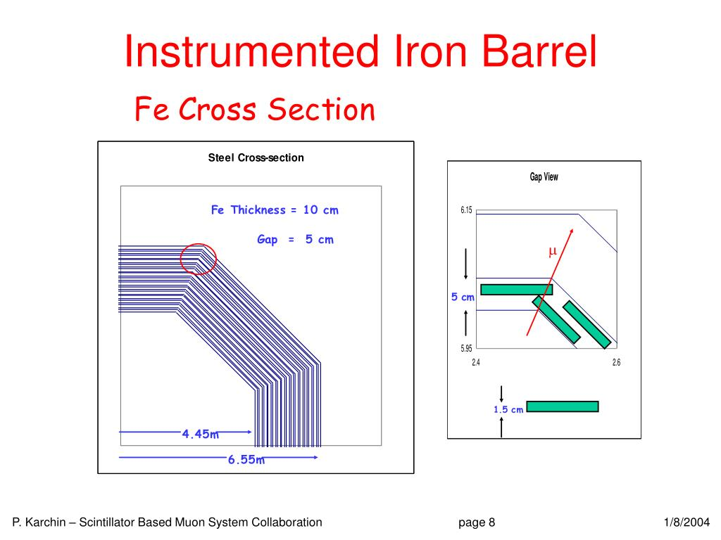 Instrumented Iron Barrel