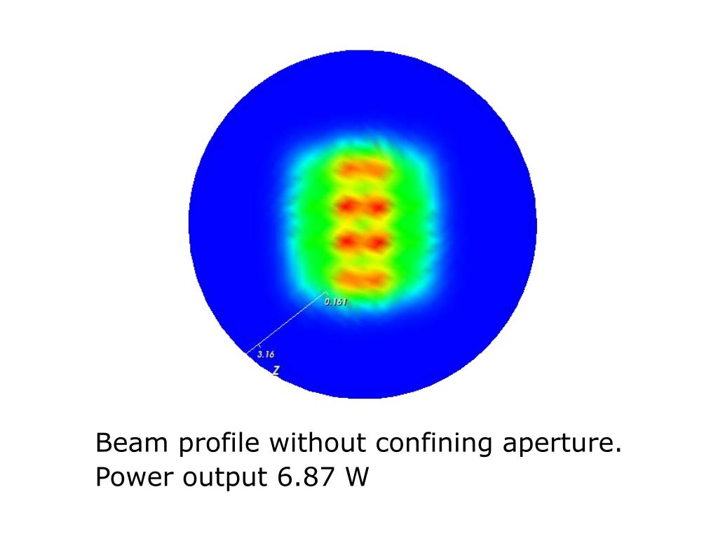 Beam profile without confining aperture.
