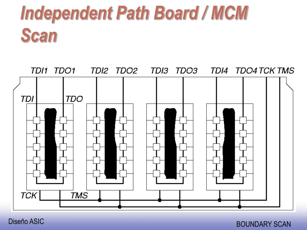 Independent Path Board / MCM Scan