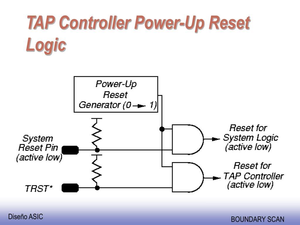 TAP Controller Power-Up Reset Logic