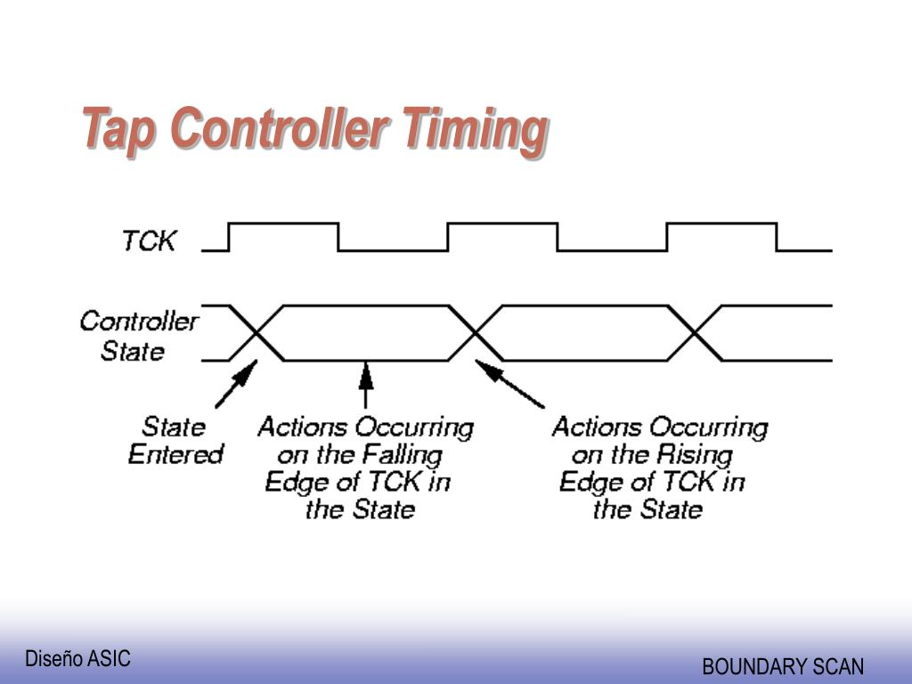 Tap Controller Timing