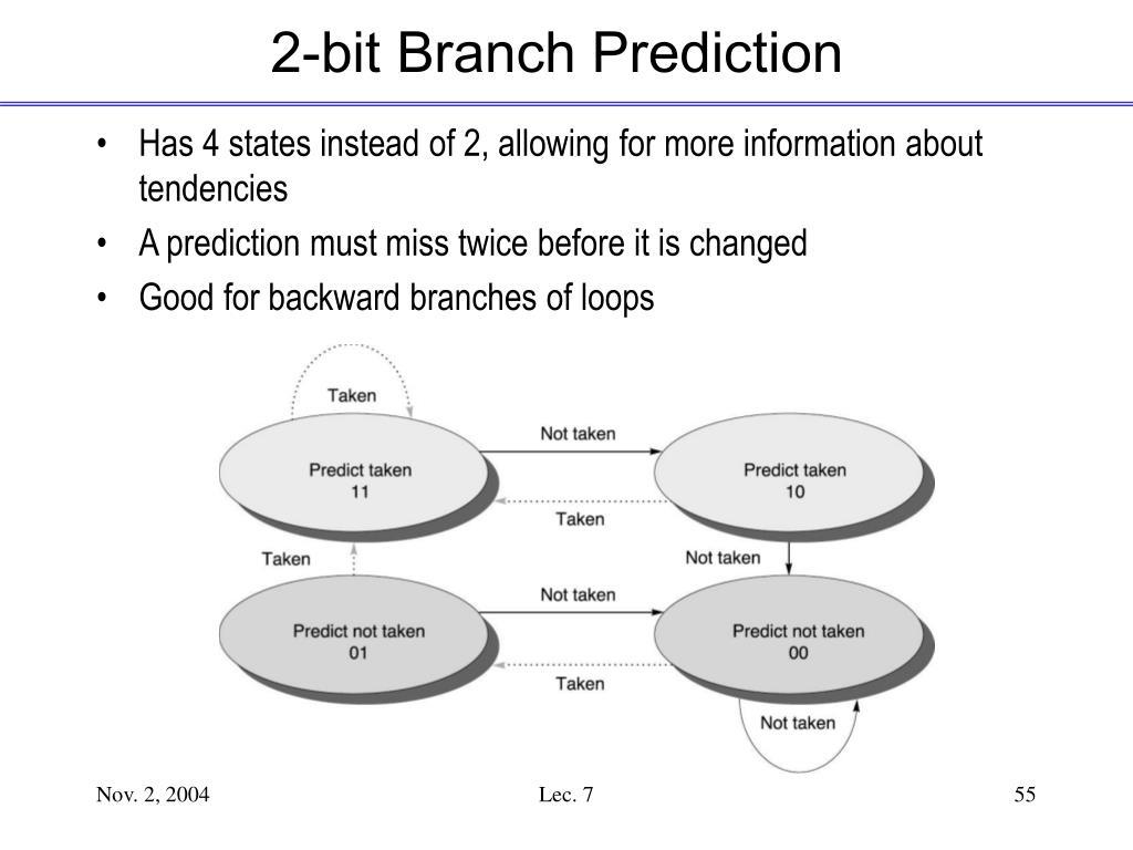 2-bit Branch Prediction
