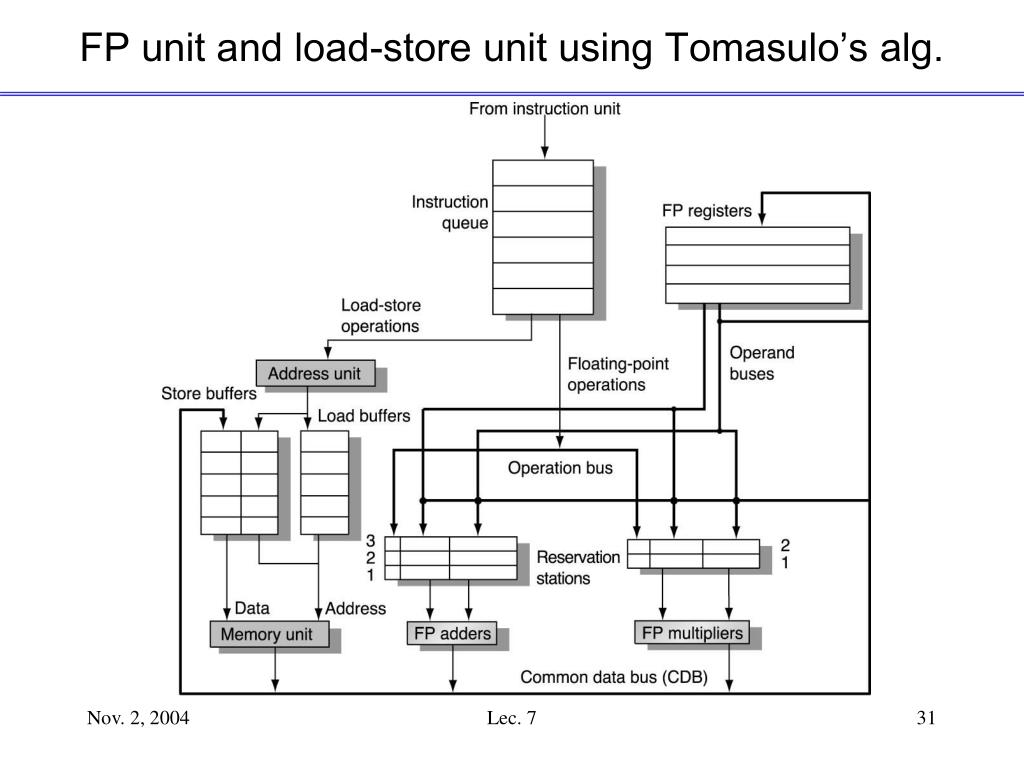 FP unit and load-store unit using Tomasulo's alg.