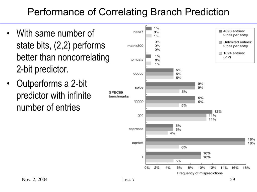 Performance of Correlating Branch Prediction