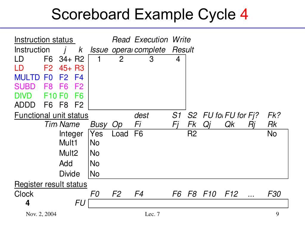 Scoreboard Example Cycle
