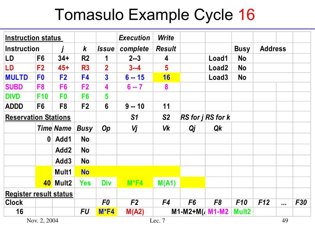 Tomasulo Example Cycle