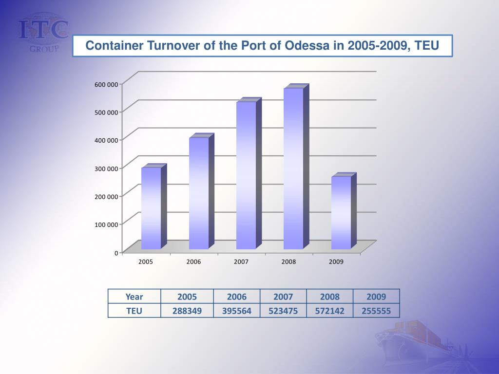 Container Turnover of the Port of Odessa in 2005-2009, TEU
