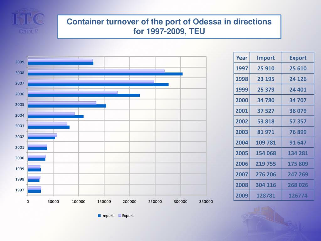 Container turnover of the port of Odessa in directions for 1997-2009, TEU