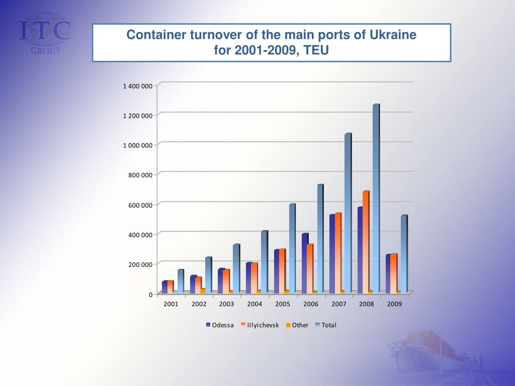 Container turnover of the main ports of Ukraine