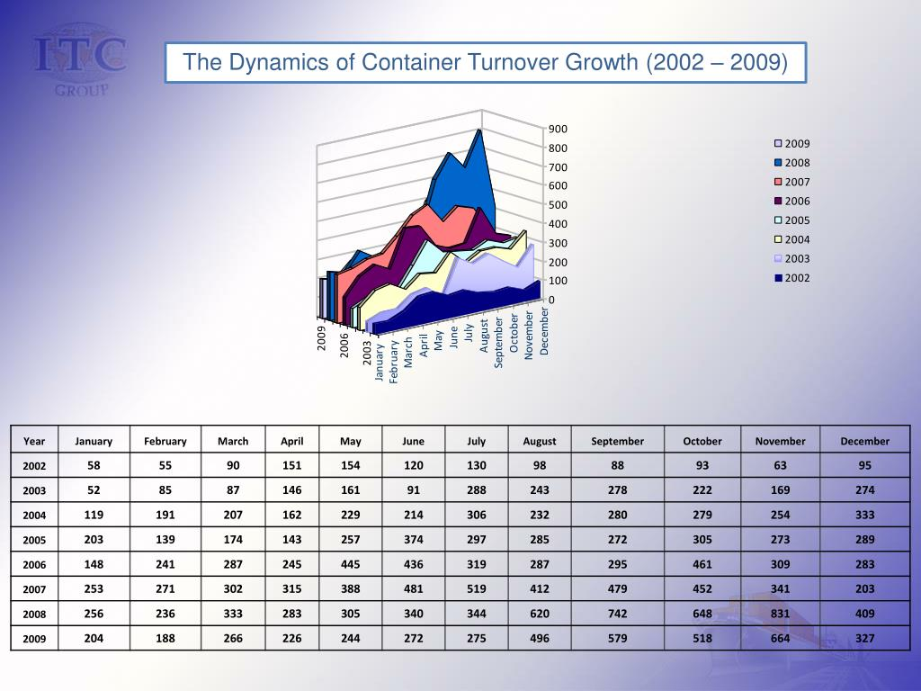 The Dynamics of Container Turnover Growth (2002 – 2009)