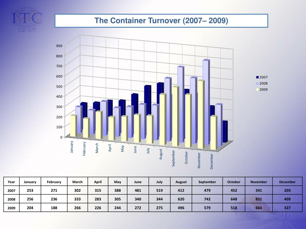 The Container Turnover (2007– 2009)