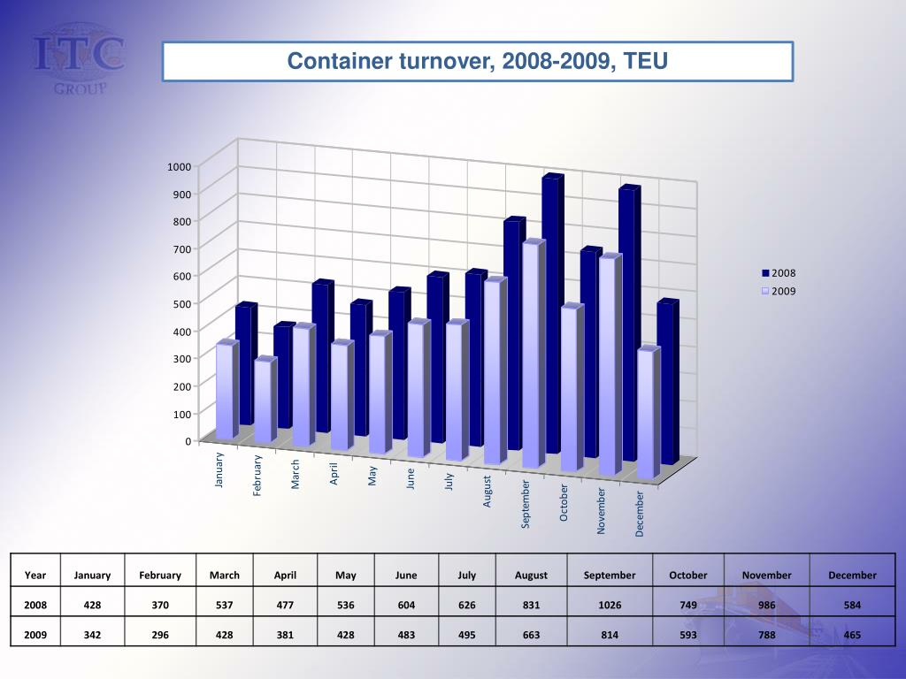 Container turnover, 2008-2009, TEU